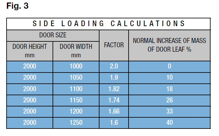 Door size weight intended use royde tucker for Door sizes uk
